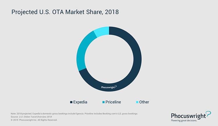 Phocuswright Chart: Projected U.S. OTA Market Share, 2018