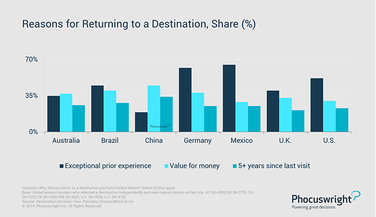 Reasons for Returning to a Destination