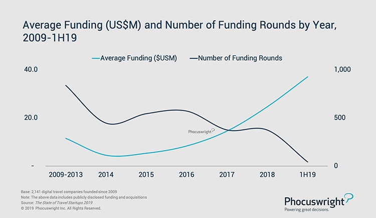 Phocuswright Chart: Average Funding and Number of Funding Rounds by Year, 2009-1H19