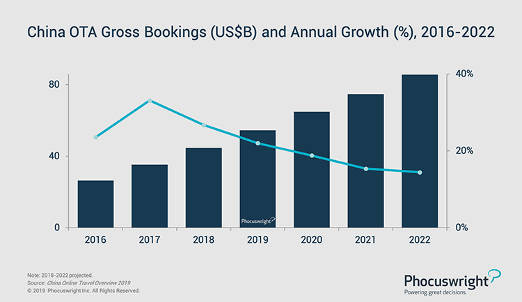 Phocuswright Chart: China OTA Gross Bookings (US$B) and Annual Growth (%), 2016-2022
