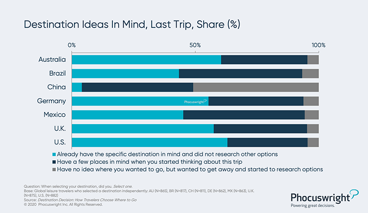Phocuswright Chart: Destination Ideas in Mind Last Trip
