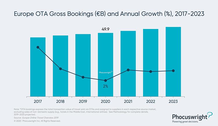 Phocuswright Chart: Europe OTA Gross Bookings and Annual Growth - 2017-2023