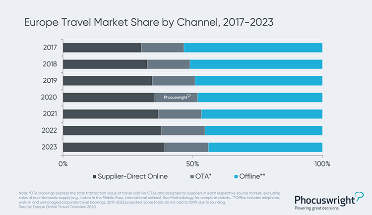 Phocuswright Chart: Europe Travel Market Share by Channel: 2017-2023
