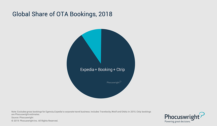 Phocuswright Chart: Global Share of OTA Bookings, 2018