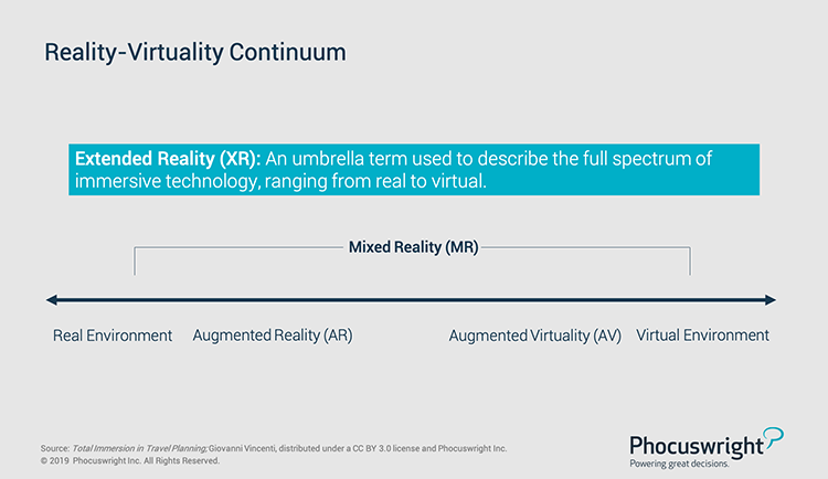 Phocuswright Chart: Reality Virtuality Continuum