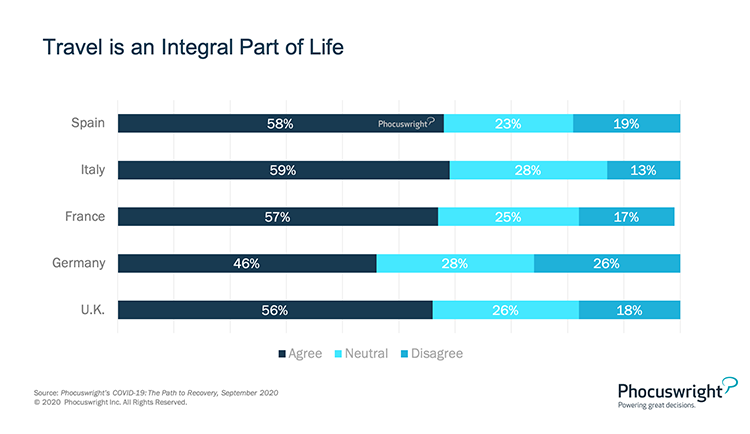 Phocuswright Chart: Travel is an Integral Part of Life