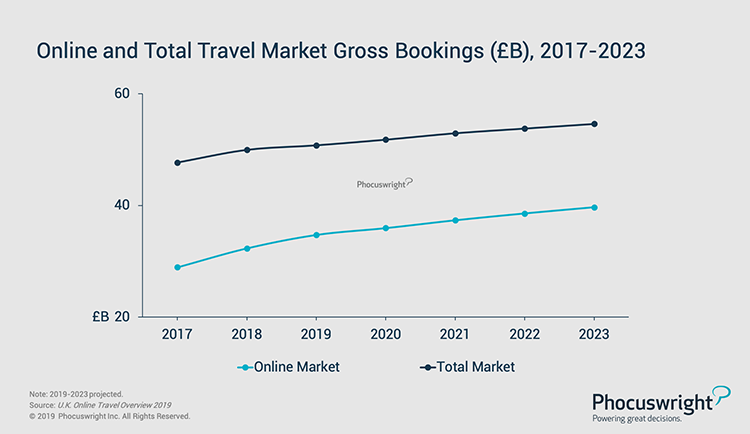 Phocuswright Chart: Online and Total Travel Market Gross Bookings