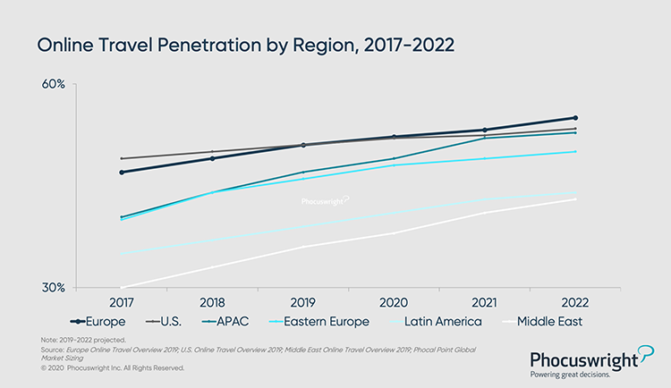 Phocuswright Chart: Research Online Travel Penetration by Region - 2017-2022