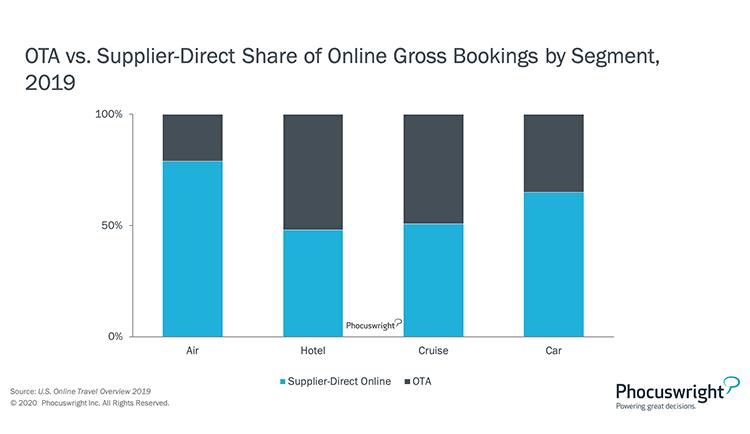 Phocuswright Chart: OTA vs Supplier Direct Share of Online Gross Bookings by Segment 2019