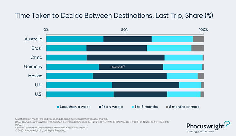 Phocuswright Chart: Time Taken to Decide Between Destinations Last Trip Percentage