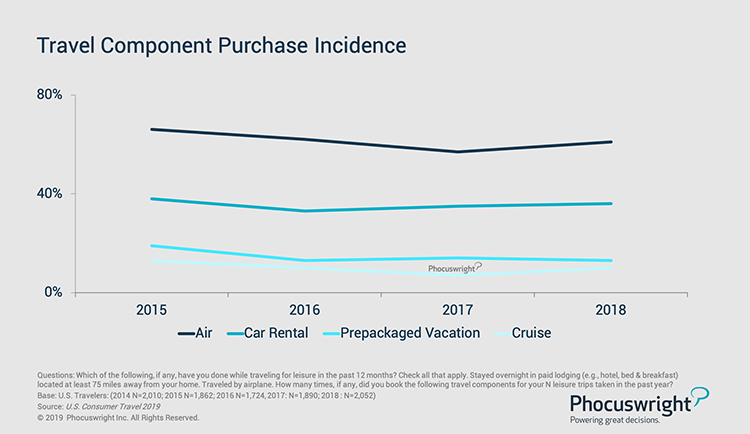 Phocuswright Chart: Travel Component Purchase Incidence