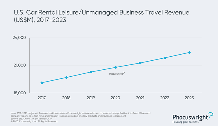 Phocuswright Chart: US Car Rental Leisure/Unmanaged Business Travel Revenue 2017-2023