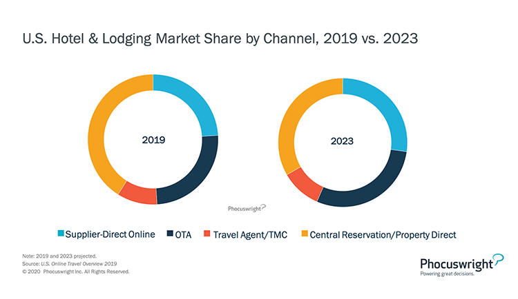 Phocuswright Chart: US Hotel Lodging Market Share by Channel 2019-2023