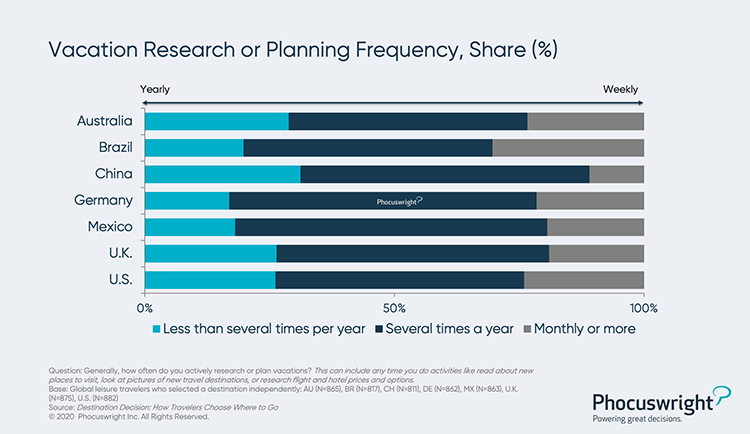 Phocuswright Chart: Vacation Research or Planning Frequency Share Percentage