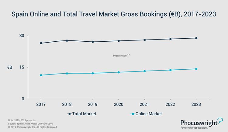 Phocuswright Chart: Spain Online Total Travel Market Gross Bookings 2017-2023