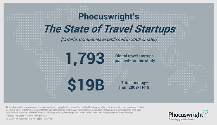 Phocuswright Chart: The State of Travel Startups