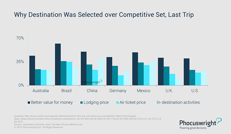 Phocuswright Chart: Why Destination Was Selected over Competitive Set, Last Trip