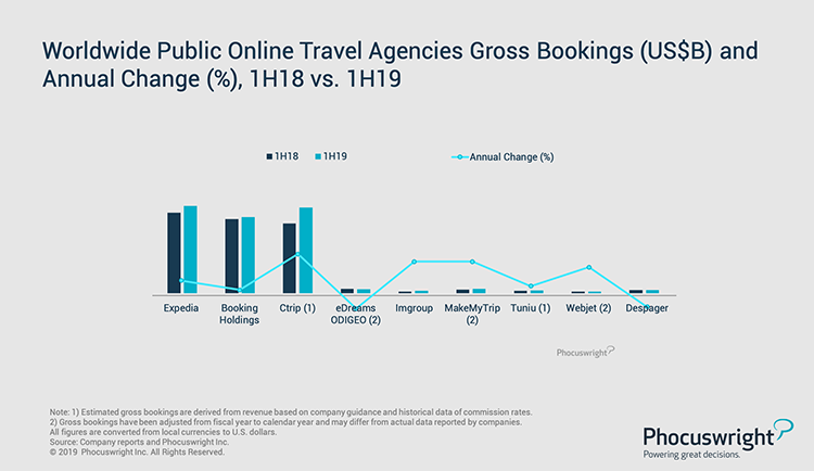 Phocuswright Chart: Worldwide Public Online OTA Gross Bookings and Annual Change 1H18 vs 1H19
