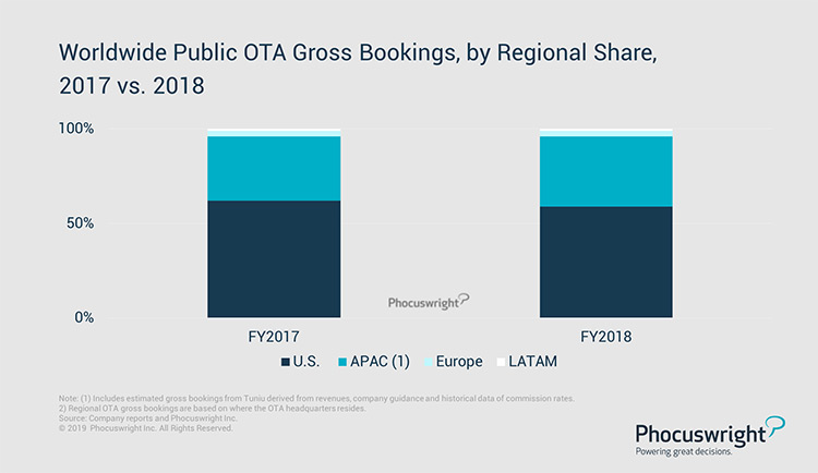 Phocuswright Chart: Worldwide Public OTA Gross Bookings, by Regional Share, 2017 vs. 2018