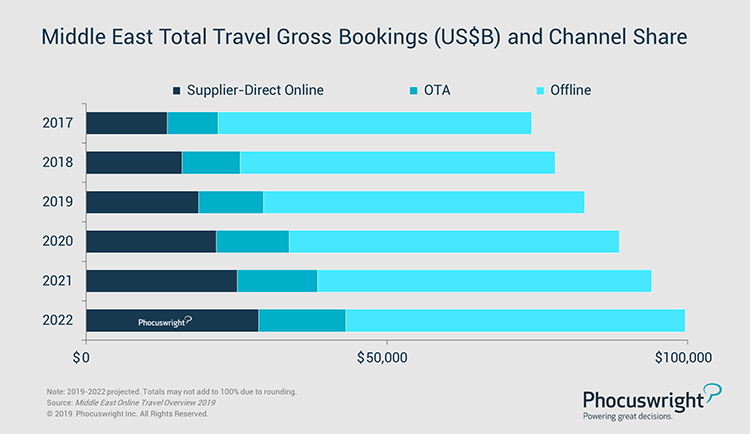 Phocuswright Chart: Middle East Total Travel Gross Bookings (US$B) and Channel Share