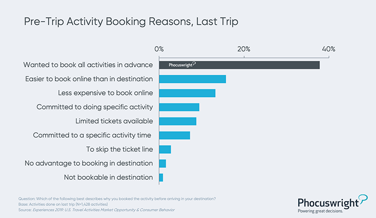 Phocuswright Chart: Pre-Trip Activity Booking Reasons, Last Trip