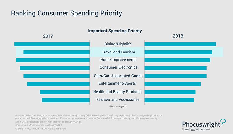 Phocuswright Chart: Ranking Consumer Spending Priority
